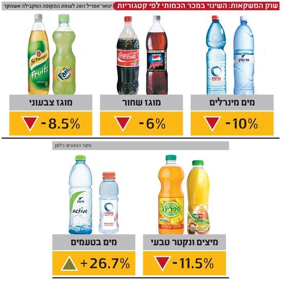 שוק המשקאות השינוי במכר הכמותי לפי קטגוריות